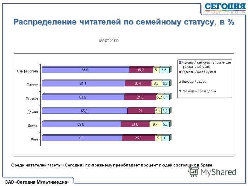 Распределение читателей по семейному статусу, в % По сравнению с аналогичным периодом 2009 г., в 2010 г. изменений относительно семейного статуса читателей газеты «Сегодня» в Киеве не произошло. Март 2011 Среди читателей газеты «Сегодня» по-прежнему