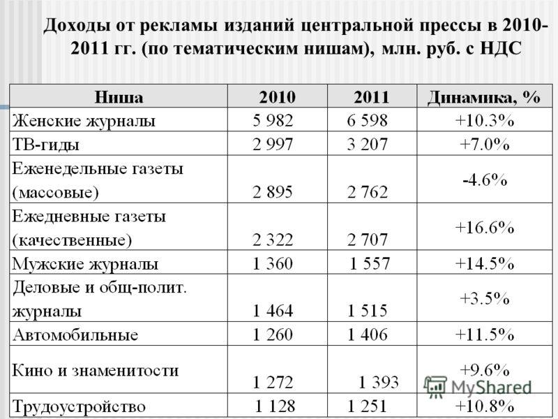 Доходы от рекламы изданий центральной прессы в 2010- 2011 гг. (по тематическим нишам), млн. руб. c НДС