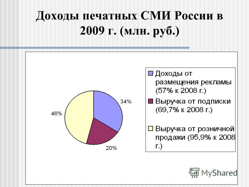 Доходы печатных СМИ России в 2009 г. (млн. руб.)