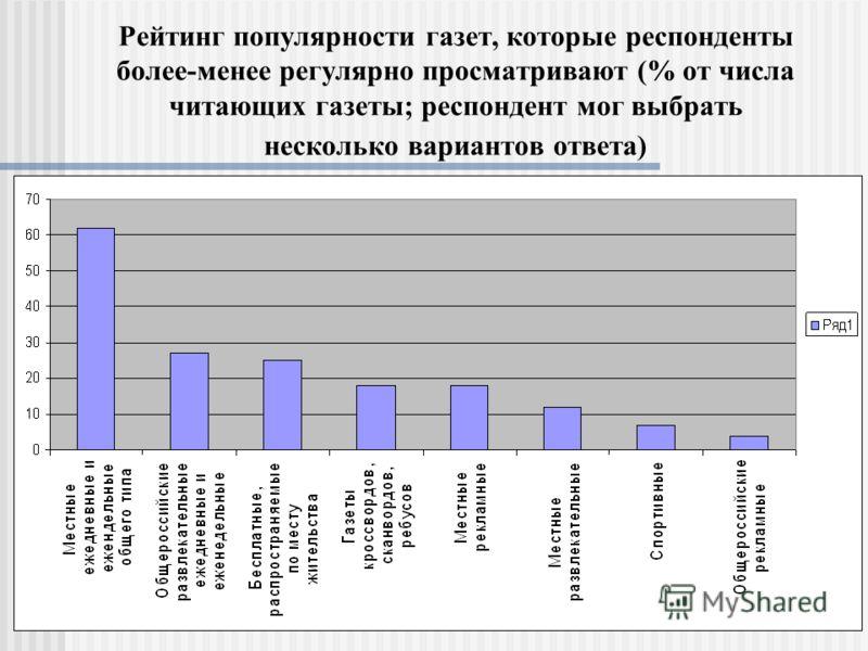 Рейтинг популярности газет, которые респонденты более-менее регулярно просматривают (% от числа читающих газеты; респондент мог выбрать несколько вариантов ответа)
