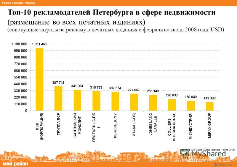 Топ-10 рекламодателей Петербурга в сфере недвижимости (размещение во всех печатных изданиях) (совокупные затраты на рекламу в печатных изданиях с февраля по июль 2008 года, USD) * на основании данных TNS Gallup Media NRS_2007_III Газета больших город