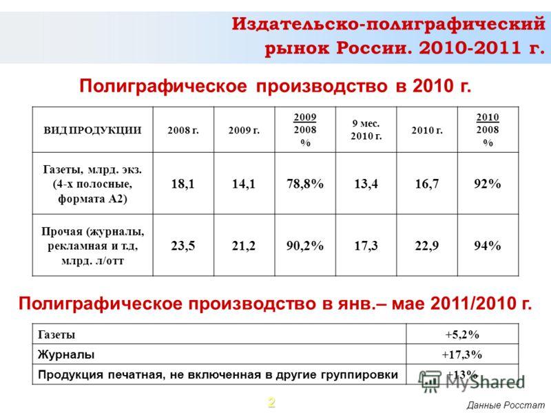 2 Полиграфическое производство в 2010 г. Данные Росстат Издательско-полиграфический рынок России. 2010-2011 г. ВИД ПРОДУКЦИИ2008 г.2009 г. 2009 2008 % 9 мес. 2010 г. 2010 2008 % Газеты, млрд. экз. (4-х полосные, формата А2) 18,114,178,8%13,416,792% П