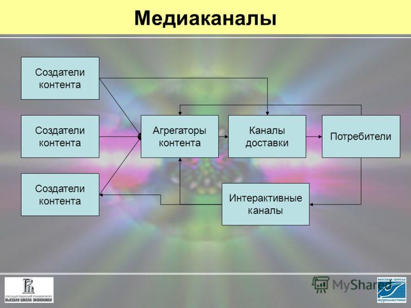Медиаканалы Создатели контента Агрегаторы контента Каналы доставки Потребители Интерактивные каналы