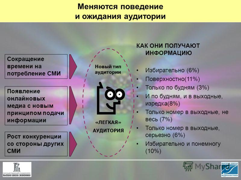 Меняются поведение и ожидания аудитории Сокращение времени на потребление СМИ Появление онлайновых медиа с новым принципом подачи информации Рост конкуренции со стороны других СМИ КАК ОНИ ПОЛУЧАЮТ ИНФОРМАЦИЮ Избирательно (6%) Поверхностно(11%) Только