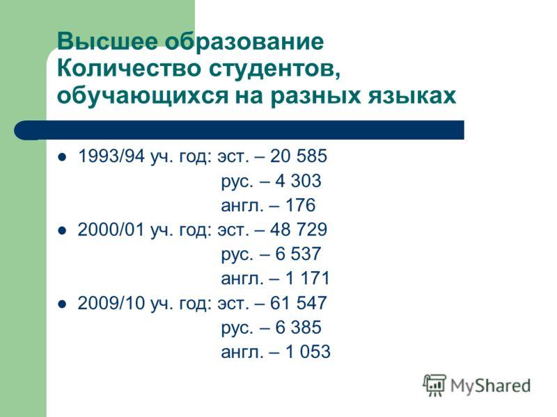 Высшее образование Количество студентов, обучающихся на разных языках 1993/94 уч. год: эст. – 20 585 рус. – 4 303 англ. – 176 2000/01 уч. год: эст. – 48 729 рус. – 6 537 англ. – 1 171 2009/10 уч. год: эст. – 61 547 рус. – 6 385 англ. – 1 053