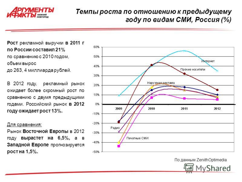 Рост рекламной выручки в 2011 г по России составил 21% по сравнению с 2010 годом, объем вырос до 263, 4 миллиарда рублей. В 2012 году, рекламный рынок ожидает более скромный рост по сравнению с двумя предыдущими годами. Российский рынок в 2012 году о