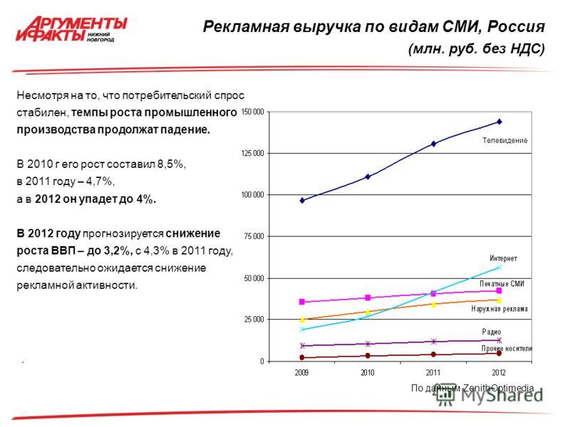 Рекламная выручка по видам СМИ, Россия (млн. руб. без НДС) Несмотря на то, что потребительский спрос стабилен, темпы роста промышленного производства продолжат падение. В 2010 г его рост составил 8,5%, в 2011 году – 4,7%, а в 2012 он упадет до 4%. В