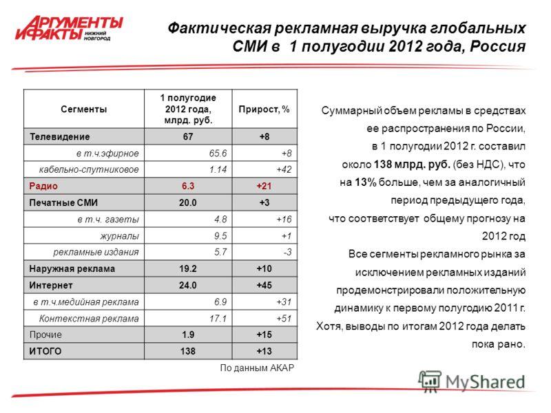 Фактическая рекламная выручка глобальных СМИ в 1 полугодии 2012 года, Россия Сегменты 1 полугодие 2012 года, млрд. руб. Прирост, % Телевидение67+8+8 в т.ч.эфирное65.6+8+8 кабельно-спутниковое1.14+42 Радио6.3+21 Печатные СМИ20.0+3+3 в т.ч. газеты4.8+1