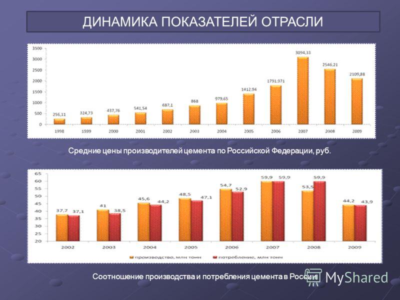 ДИНАМИКА ПОКАЗАТЕЛЕЙ ОТРАСЛИ Средние цены производителей цемента по Российской Федерации, руб. Соотношение производства и потребления цемента в России