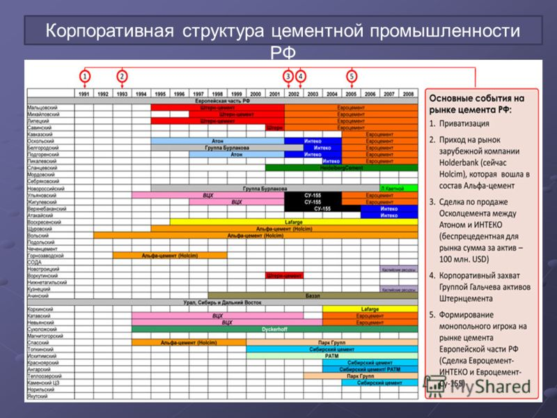Корпоративная структура цементной промышленности РФ