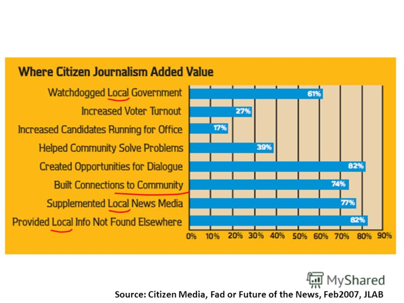 Source: Citizen Media, Fad or Future of the News, Feb2007, JLAB