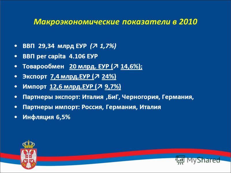 Макроэкономические показатели в 2010 ВВП 29,34 млрд ЕУР ( 1,7%) ВВП per capita 4.106 ЕУР Товарообмен 20 млрд. ЕУР ( 14,6%); Экспорт 7,4 млрд.ЕУР ( 24%) Импорт 12,6 млрд.ЕУР ( 9,7%) Партнеры экспорт: Италия,БиГ, Черногория, Германия, Партнеры импорт: