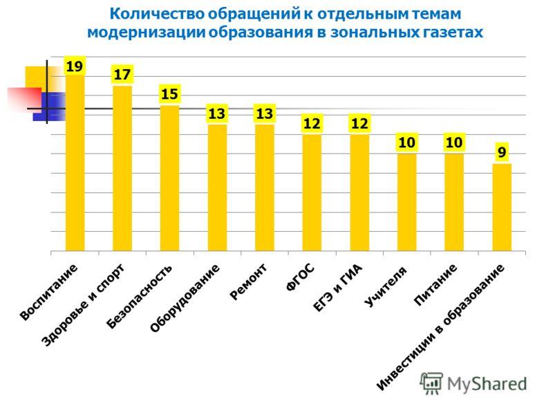 Количество обращений к отдельным темам модернизации образования в зональных газетах