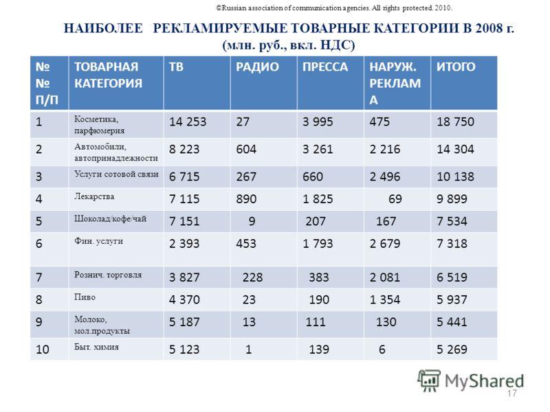 НАИБОЛЕЕ РЕКЛАМИРУЕМЫЕ ТОВАРНЫЕ КАТЕГОРИИ В 2008 г. (млн. руб., вкл. НДС) П/П ТОВАРНАЯ КАТЕГОРИЯ ТВРАДИОПРЕССАНАРУЖ. РЕКЛАМ А ИТОГО 1 Косметика, парфюмерия 14 253273 99547518 750 2 Автомобили, автопринадлежности 8 2236043 2612 21614 304 3 Услуги сото