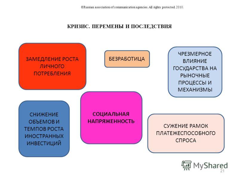 КРИЗИС. ПЕРЕМЕНЫ И ПОСЛЕДСТВИЯ 21 ©Russian association of communication agencies. All rights protected. 2010. ЗАМЕДЛЕНИЕ РОСТА ЛИЧНОГО ПОТРЕБЛЕНИЯ БЕЗРАБОТИЦА ЧРЕЗМЕРНОЕ ВЛИЯНИЕ ГОСУДАРСТВА НА РЫНОЧНЫЕ ПРОЦЕССЫ И МЕХАНИЗМЫ СНИЖЕНИЕ ОБЪЕМОВ И ТЕМПОВ Р