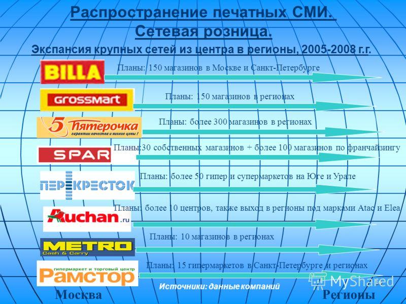16 Экспансия крупных сетей из центра в регионы, 2005-2008 г.г. Планы: 150 магазинов в Москве и Санкт-Петербурге Планы: 150 магазинов в регионах Планы: более 300 магазинов в регионах Планы:30 собственных магазинов + более 100 магазинов по франчайзингу