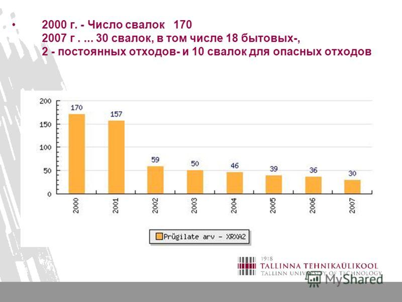2000 г. - Число свалок 170 2007 г.... 30 свалок, в том числе 18 бытовых-, 2 - постоянных отходов- и 10 свалок для опасных отходов