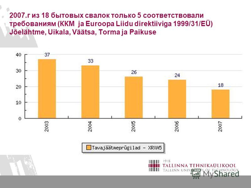 2007.г из 18 бытовых свалок только 5 соответствовали требованиям (ККМ ja Euroopa Liidu direktiiviga 1999/31/EÜ) Jõelähtme, Uikala, Väätsa, Torma ja Paikuse