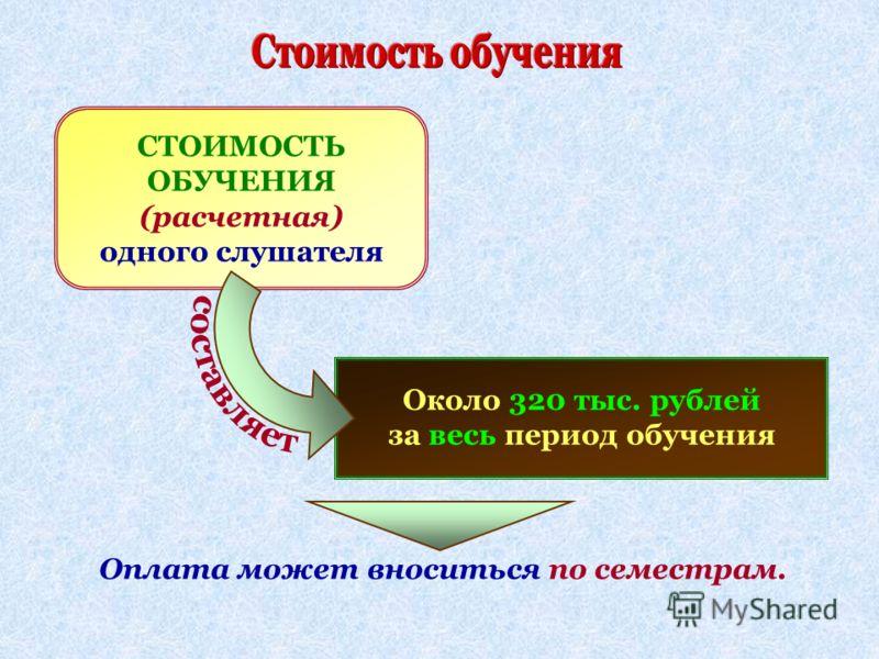 СТОИМОСТЬ ОБУЧЕНИЯ (расчетная) одного слушателя Около 320 тыс. рублей за весь период обучения Оплата может вноситься по семестрам.