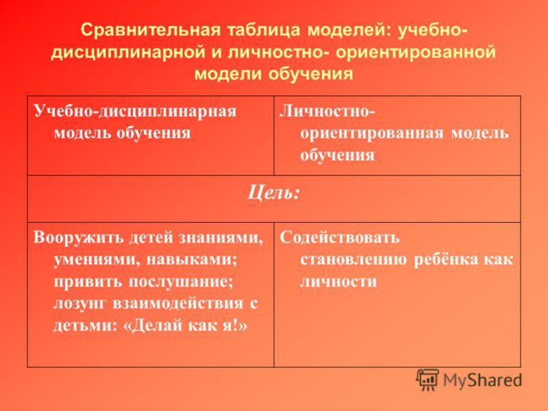 Сравнительная таблица моделей: учебно- дисциплинарной и личностно- ориентированной модели обучения Учебно-дисциплинарная модель обучения Личностно- ориентированная модель обучения Цель: Вооружить детей знаниями, умениями, навыками; привить послушание