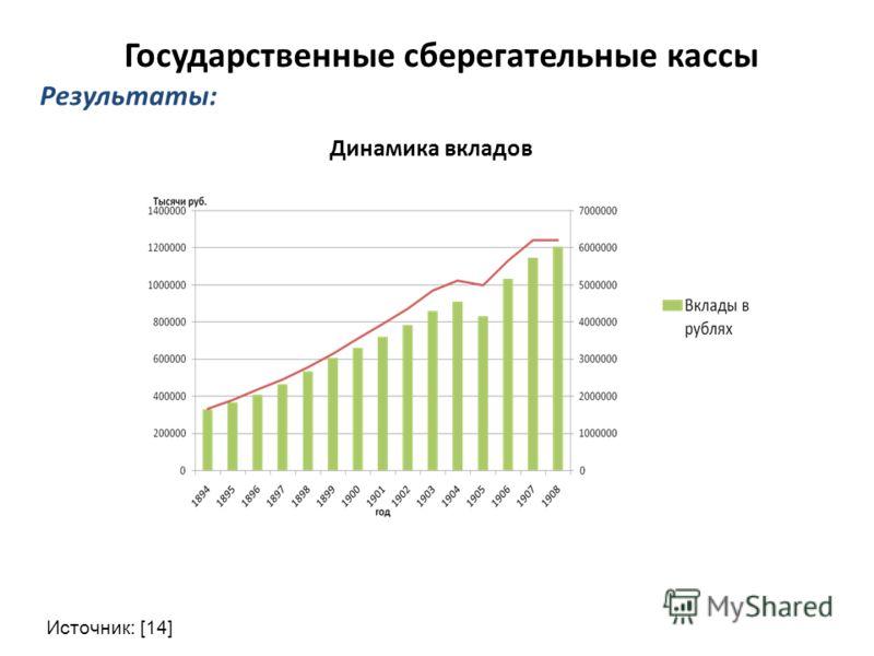 Результаты: Государственные сберегательные кассы Источник: [14] Динамика вкладов