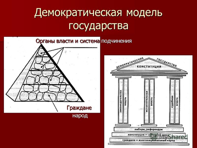 Демократическая модель государства Органы власти и система подчинения Граждане народ народ