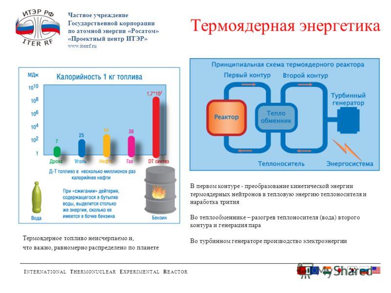 I NTERNATIONAL T HERMONUCLEAR E XPERIMENTAL R EACTOR Частное учреждение Государственной корпорации по атомной энергии «Росатом» «Проектный центр ИТЭР» www.iterrf.ru Термоядерная энергетика Термоядерное топливо неисчерпаемо и, что важно, равномерно ра