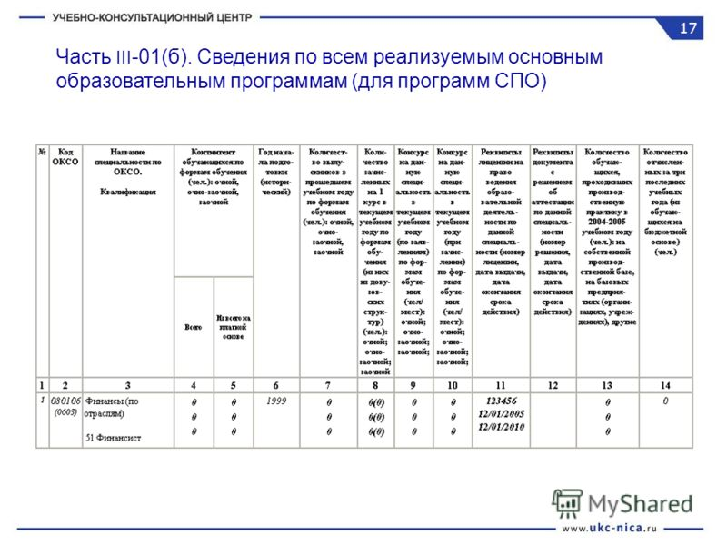 Часть III -01(б). Сведения по всем реализуемым основным образовательным программам (для программ СПО) 17