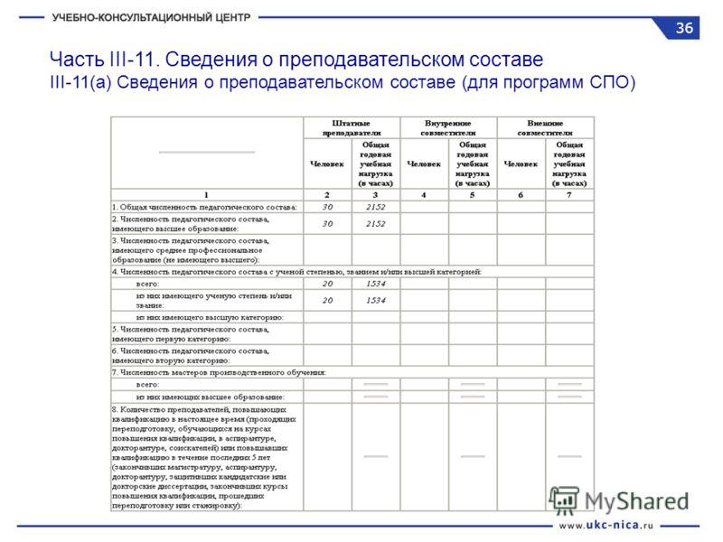 Часть III-11. Сведения о преподавательском составе III-11(a) Сведения о преподавательском составе (для программ CПО) 36