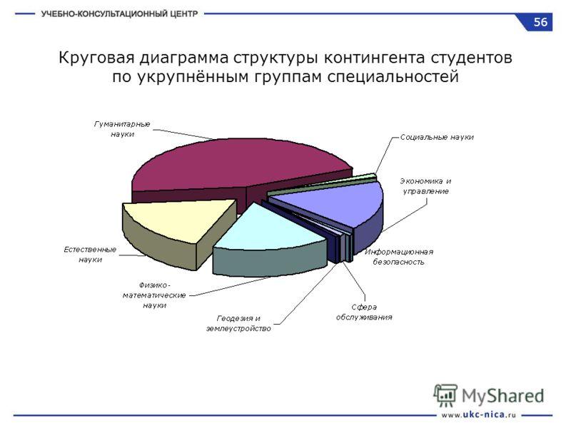 Круговая диаграмма структуры контингента студентов по укрупнённым группам специальностей 56
