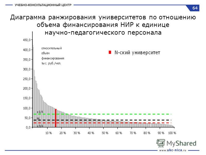 Диаграмма ранжирования университетов по отношению объема финансирования НИР к единице научно-педагогического персонала 64