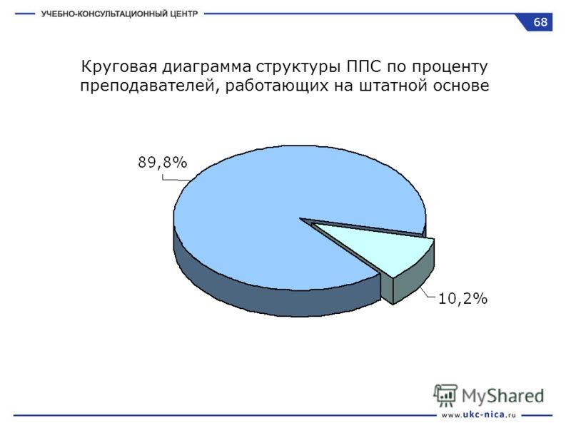 Круговая диаграмма структуры ППС по проценту преподавателей, работающих на штатной основе 68