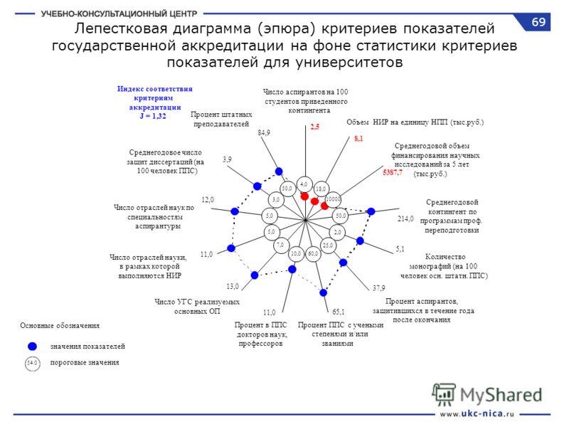 Лепестковая диаграмма (эпюра) критериев показателей государственной аккредитации на фоне статистики критериев показателей для университетов Число аспирантов на 100 студентов приведенного контингента 2,5 4,0 Объем НИР на единицу НПП (тыс.руб.) 8,1 18,