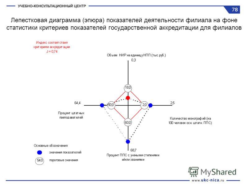 Лепестковая диаграмма (эпюра) показателей деятельности филиала на фоне статистики критериев показателей государственной аккредитации для филиалов 78