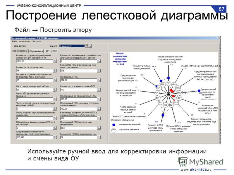 Построение лепестковой диаграммы Файл Построить эпюру Используйте ручной ввод для корректировки информации и смены вида ОУ 87