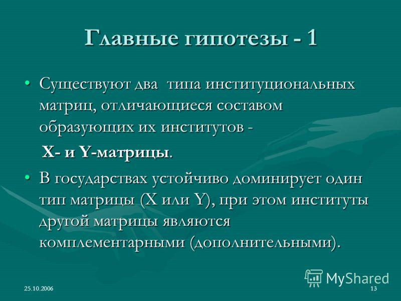 25.10.200613 Главные гипотезы - 1 Существуют два типа институциональных матриц, отличающиеся составом образующих их институтов -Существуют два типа институциональных матриц, отличающиеся составом образующих их институтов - Х- и Y-матрицы. Х- и Y-матр