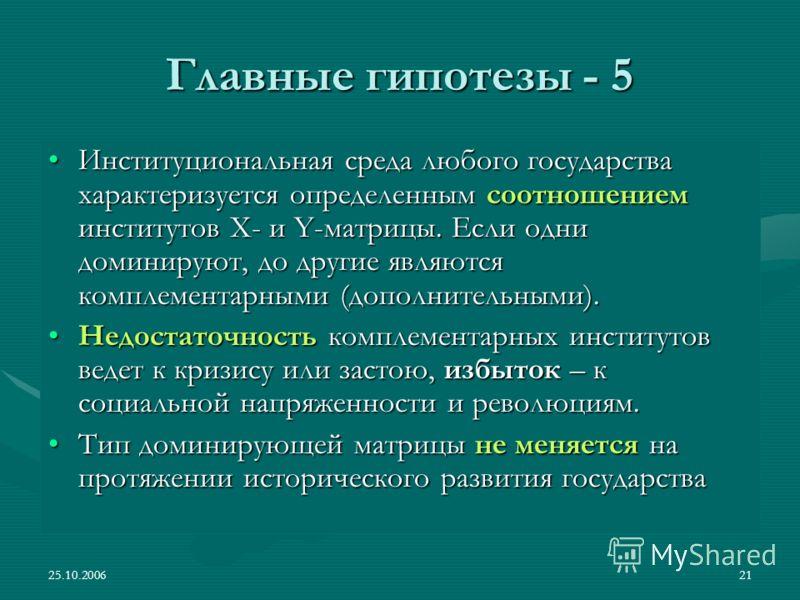 25.10.200621 Главные гипотезы - 5 Институциональная среда любого государства характеризуется определенным соотношением институтов Х- и Y-матрицы. Если одни доминируют, до другие являются комплементарными (дополнительными).Институциональная среда любо