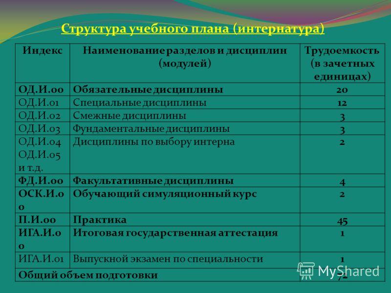 Структура учебного плана (интернатура) ИндексНаименование разделов и дисциплин (модулей) Трудоемкость (в зачетных единицах) ОД.И.00Обязательные дисциплины20 ОД.И.01Специальные дисциплины12 ОД.И.02Смежные дисциплины3 ОД.И.03Фундаментальные дисциплины3