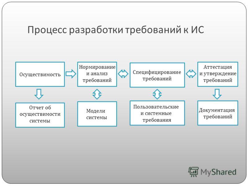 Процесс разработки требований к ИС Осуществимость Нормирование и анализ требований Специфицирование требований Аттестация и утверждение требований Отчет об осуществимости системы Модели системы Пользовательские и системные требования Документация тре