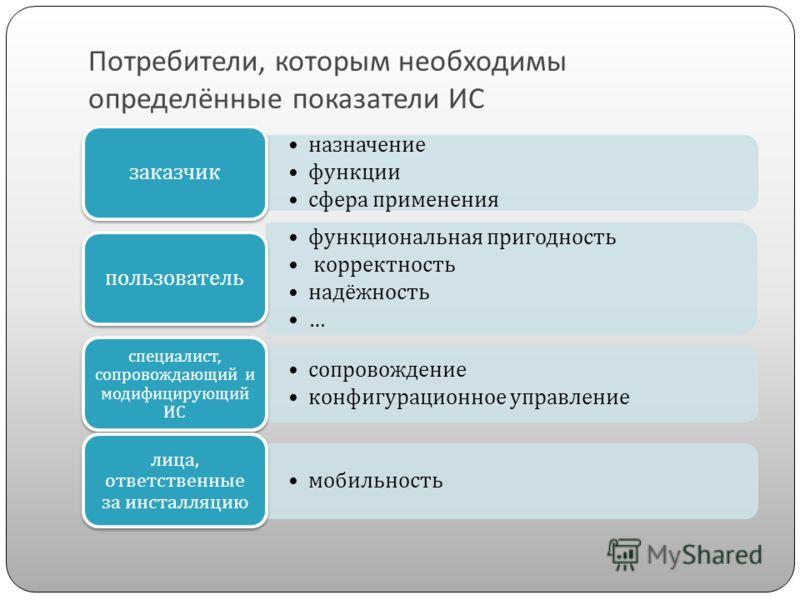 Потребители, которым необходимы определённые показатели ИС назначение функции сфера применения заказчик функциональная пригодность корректность надёжность … пользователь сопровождение конфигурационное управление специалист, сопровождающий и модифицир