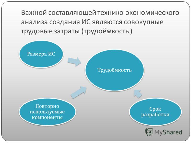 Важной составляющей технико-экономического анализа создания ИС являются совокупные трудовые затраты (трудоёмкость ) Трудоёмкость Размера ИС Срок разработки Повторно используемые компоненты