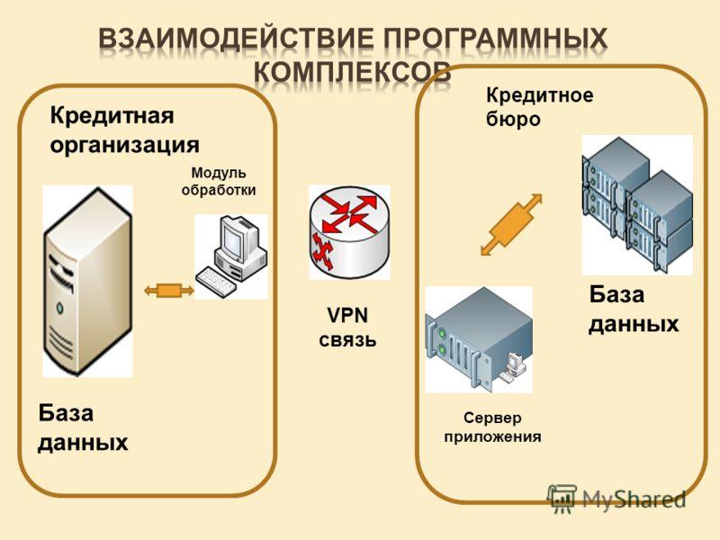 Кредитная организация Кредитное бюро База данных Модуль обработки Сервер приложения База данных VPN связь