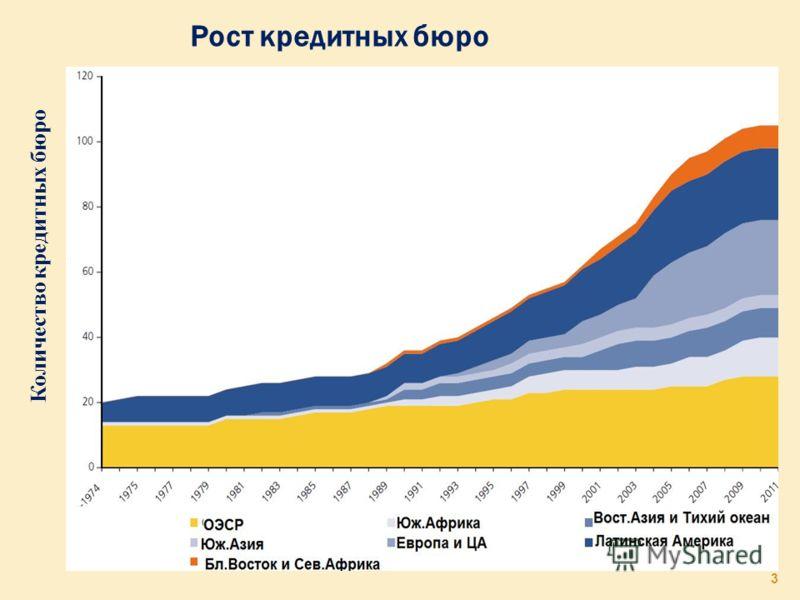 3 Рост кредитных бюро Количество кредитных бюро