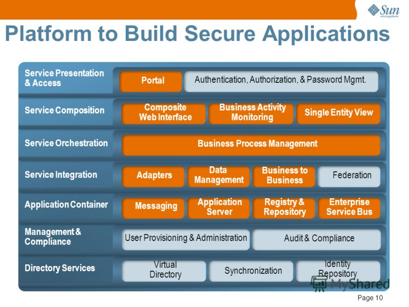 Page 10 Platform to Build Secure Applications Portal Authentication, Authorization, & Password Mgmt. Composite Web Interface Business Activity Monitoring Single Entity View Business Process Management Adapters Data Management Business to Business Fed