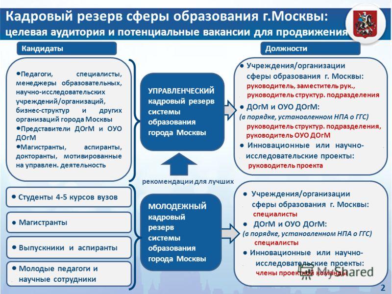 Педагоги, специалисты, менеджеры образовательных, научно-исследовательских учреждений/организаций, бизнес-структур и других организаций города Москвы Представители ДОгМ и ОУО ДОгМ Магистранты, аспиранты, докторанты, мотивированные на управлен. деятел