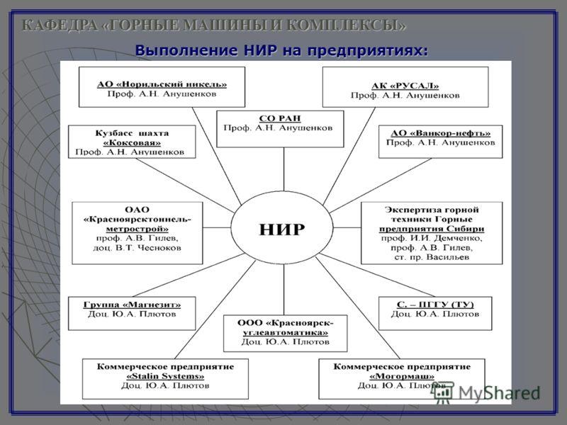 КАФЕДРА «ГОРНЫЕ МАШИНЫ И КОМПЛЕКСЫ» Выполнение НИР на предприятиях: