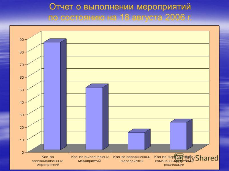 Отчет о выполнении мероприятий по состоянию на 18 августа 2006 г.