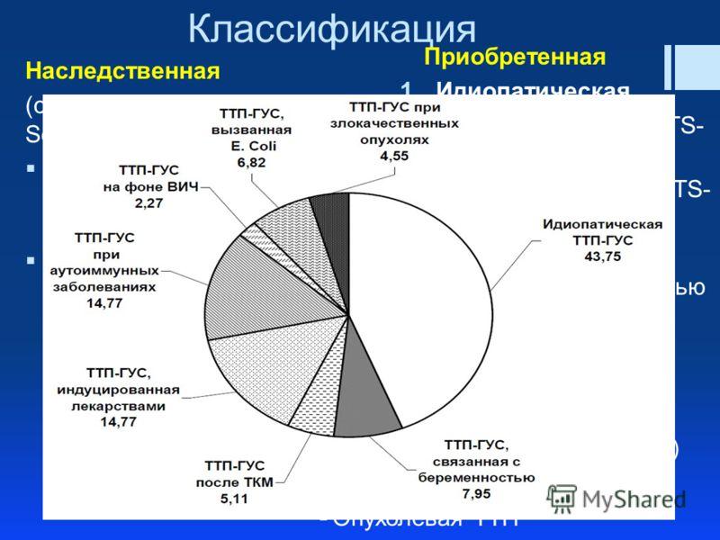 Классификация Наследственная (синдром Upshaw- Schulman) Наследствуется по рецессивному механизму Вызывается мутациями гена ADAMTS-13. Приобретенная 1.Идиопатическая С тяжелым дефицитом ADAMTS- 13 Без тяжелого дефицита ADAMTS- 13 2. Вторичные ТТП ТТП,