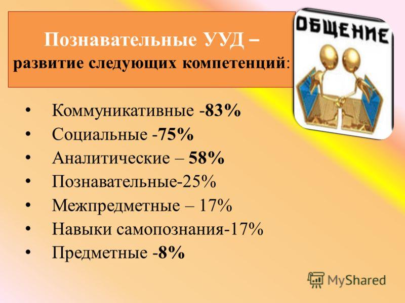 Познавательные УУД – развитие следующих компетенций: Коммуникативные -83% Социальные -75% Аналитические – 58% Познавательные-25% Межпредметные – 17% Навыки самопознания-17% Предметные -8%