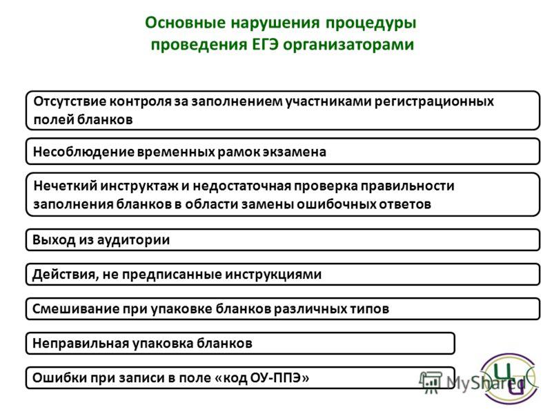 Основные нарушения процедуры проведения ЕГЭ организаторами Выход из аудитории Несоблюдение временных рамок экзамена Отсутствие контроля за заполнением участниками регистрационных полей бланков Нечеткий инструктаж и недостаточная проверка правильности